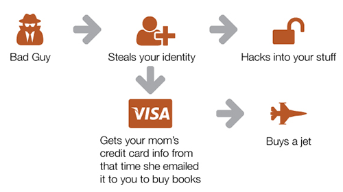 Infographic of hacker process: Bad guy steals your identity, gets your mom's credit card info from that time she emailed it to you to buy books, hacks into your stuff, buys a jet