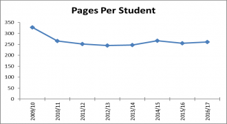 Pages per student