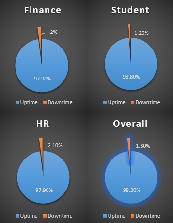 OBI metrics