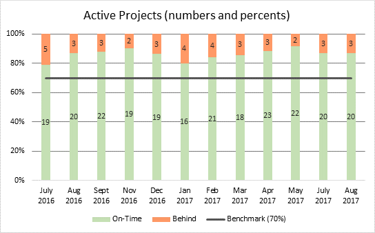 Active projects status as of 9-17