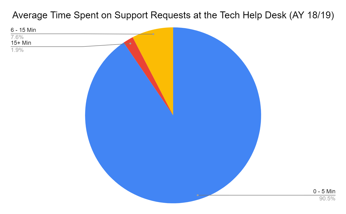Time to resolution for support requests
