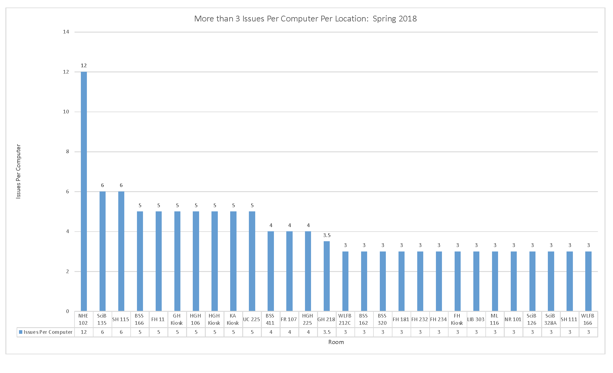 Most Ticketed Computers Spring 2018
