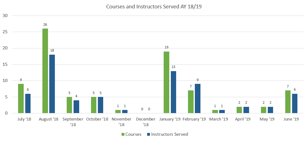 Courses and instructors served in AY18-19