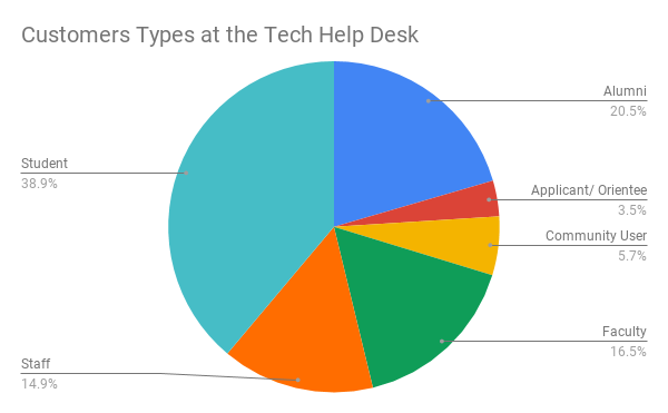 Customer types at the help desk
