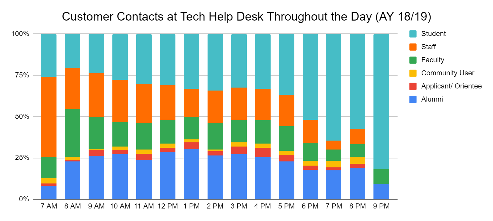 Customer Contacts at Tech Help Desk Throughout the Day