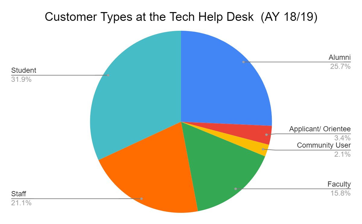 Distribution of different types of customers supported by the Technology Help Desk