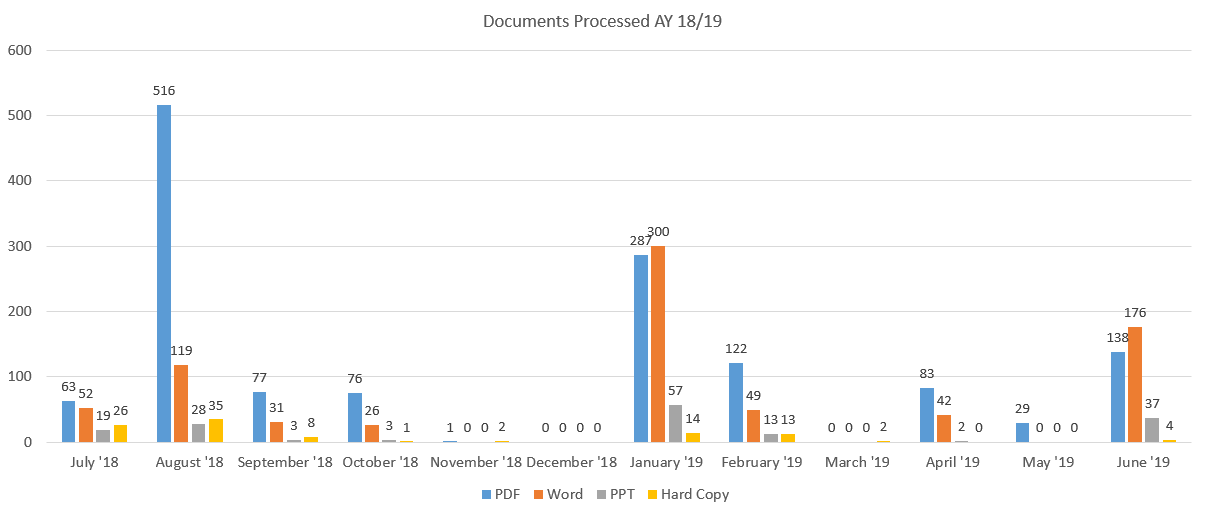 Documents processed in AY 18-19