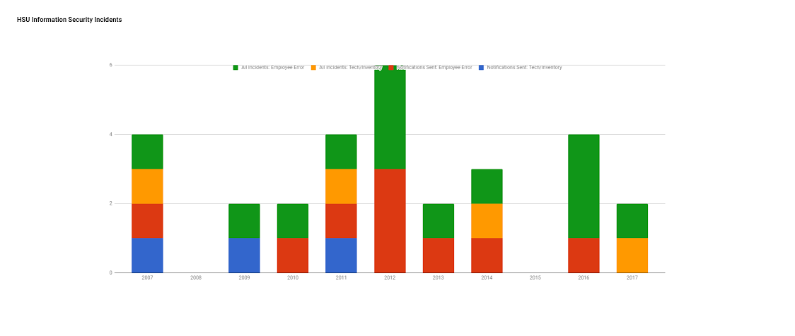 Incident types over time