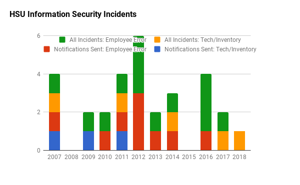 Infosescurity incidents