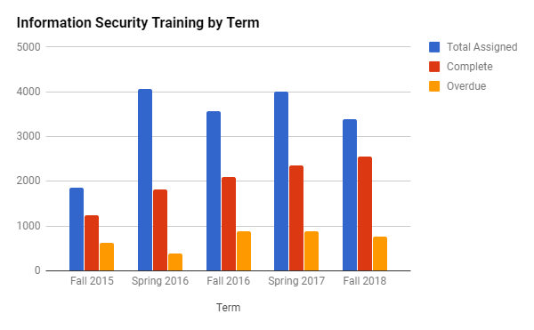 Information security sessions assigned