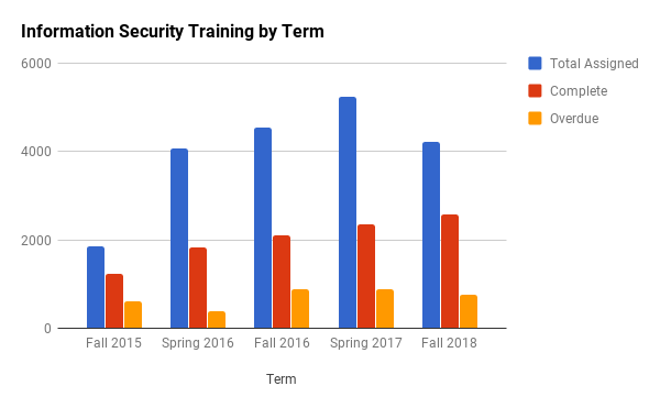 Infosecurity training