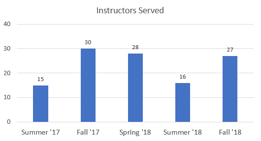 Instructors served by term