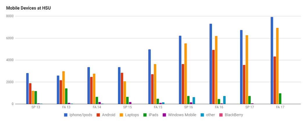 Mobile Device Types