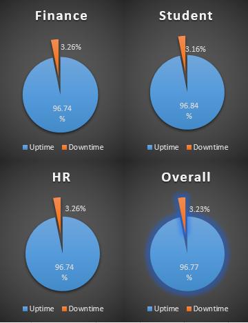 OBI benchmarks