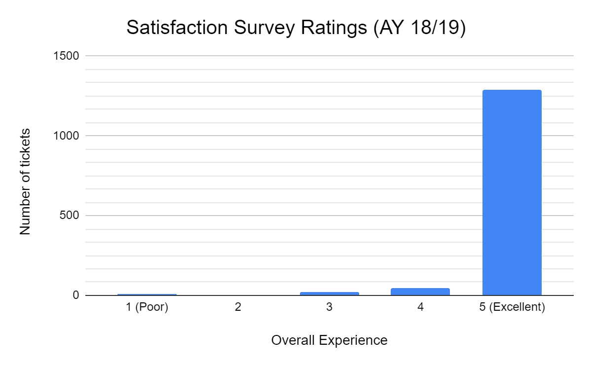 Overall satisfaction rating across ITS derived from surveys submitted after closure of Technology Help Desk tickets