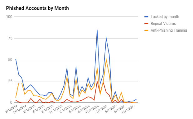 Account locked by month