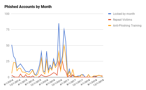 Phished accounts by month