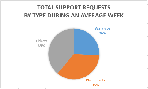 Support request distribution