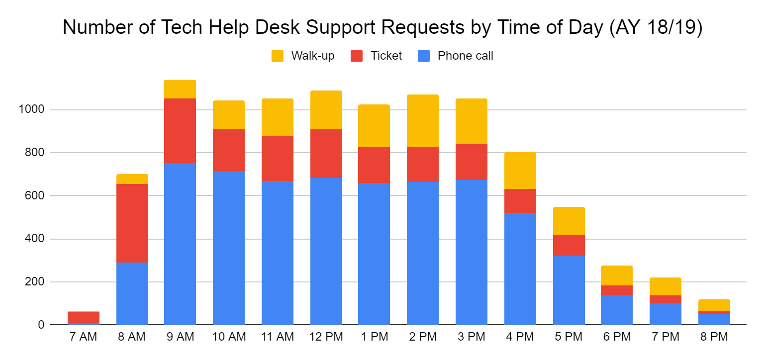 Number of different types of support requests at the Technology Help Desk throughout the day